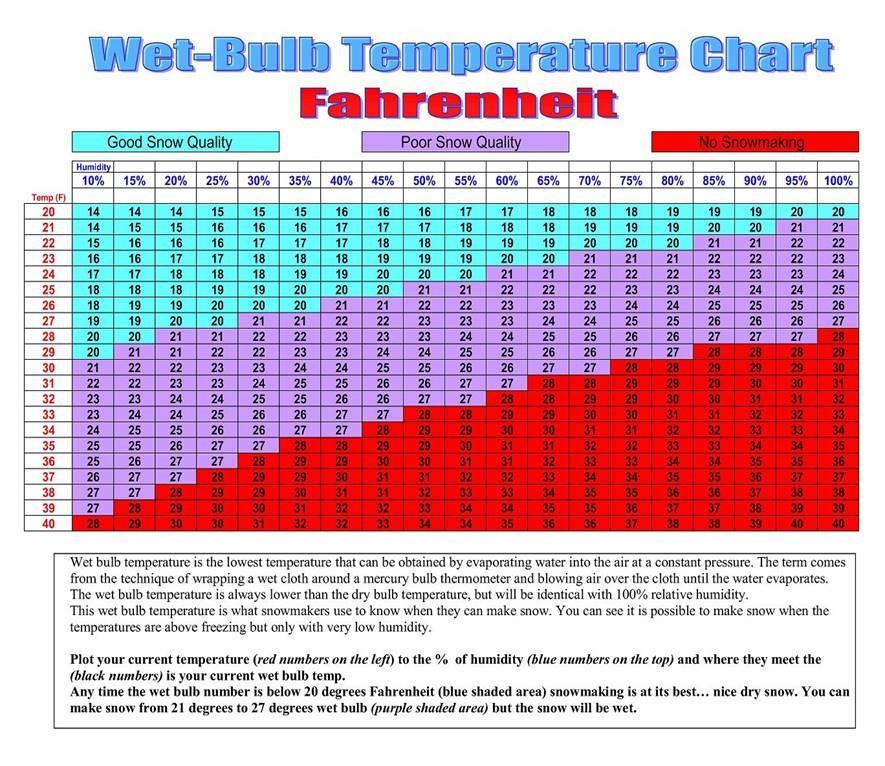 Sugar Bowl man made snowmaking chart