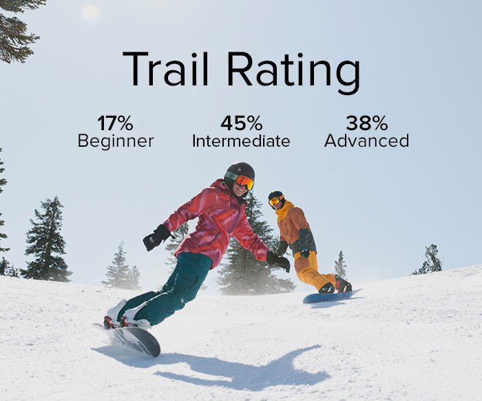 Two snowboarders riding a groomed Run. Trail statistics show seventeen percent beginner, forty-five percent intermediate, and thirty-eight percent advanced.