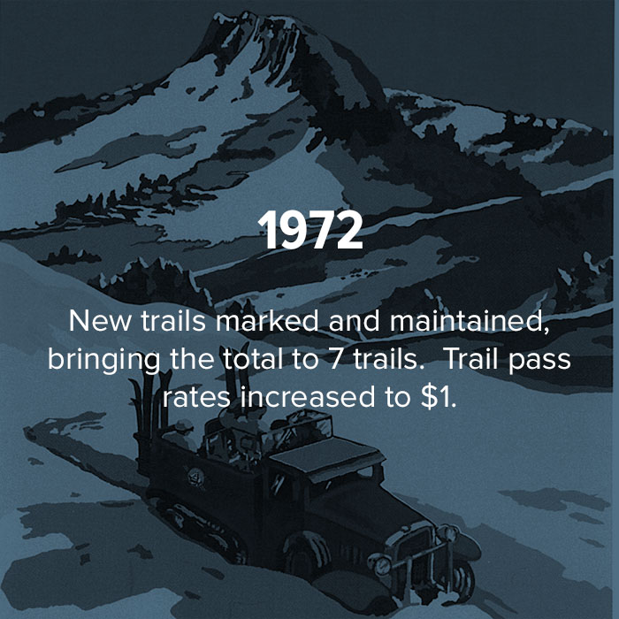 1972 new trails marked and maintained.  Trail pass rates increased to $1.