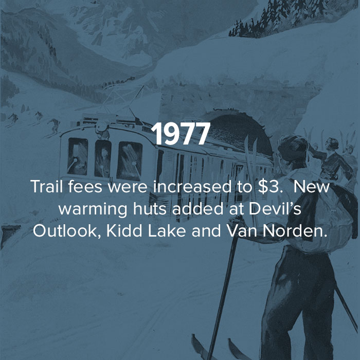 1977 Trail fees were increased to $3.  New warming huts added.
